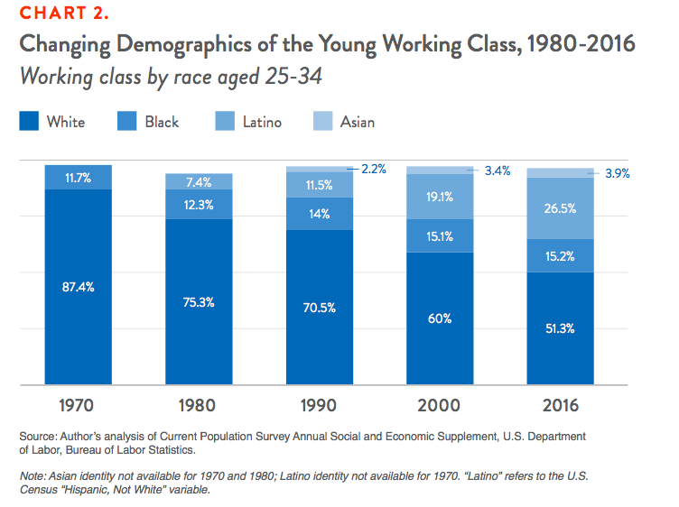 Chart 2. Changing Demographics of the Young Working Class, 1980-2016