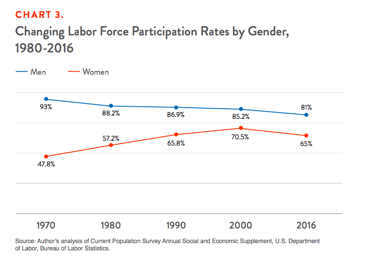 Chart 3. Changing Labor Force Participation Rates by Gender, 1980-2016