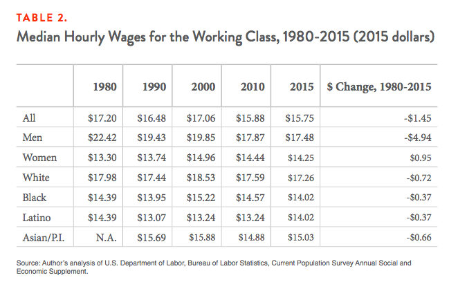 Table 2. Median Hourly Wages for the Working Class, 1980-2015 (2015 dollars)