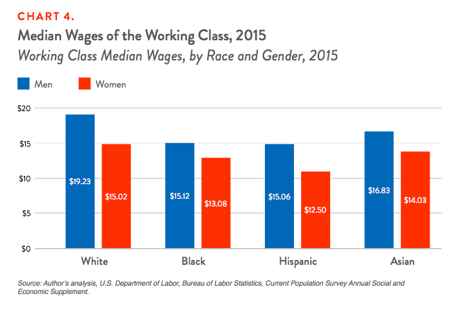 Chart 4. Median Wages of the Working Class, 2015