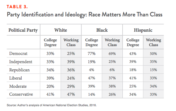 Table 3. Party Identification and Ideology: Race Matters More Than Class
