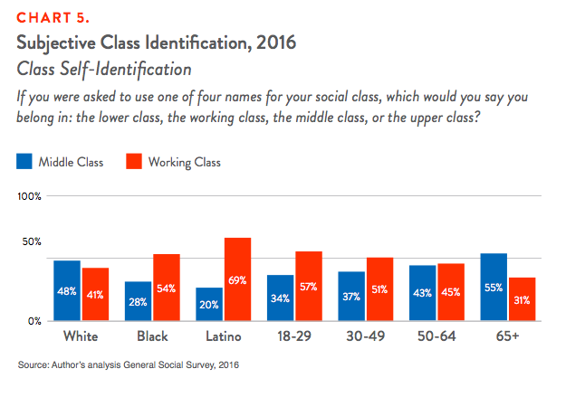 Chart 5. Subjective Class Identification, 2016