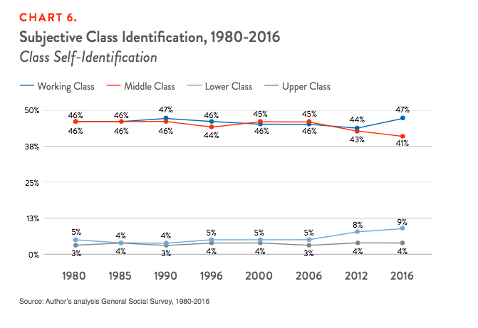 Chart 6. Subjective Class Identification, 1980-2016