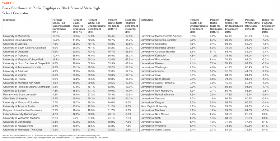 Table 1. Black Enrollment in Public Flagships vs. Black Share of State High School Graduates