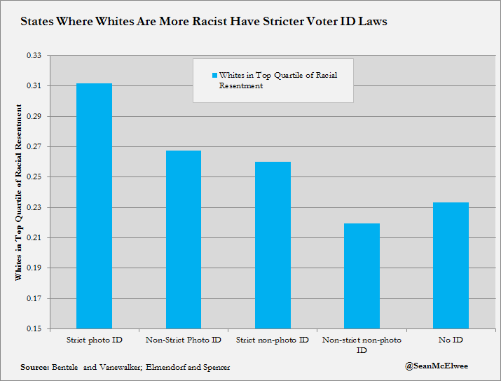 States Where Are More Racist Have Stricter Voter ID Laws