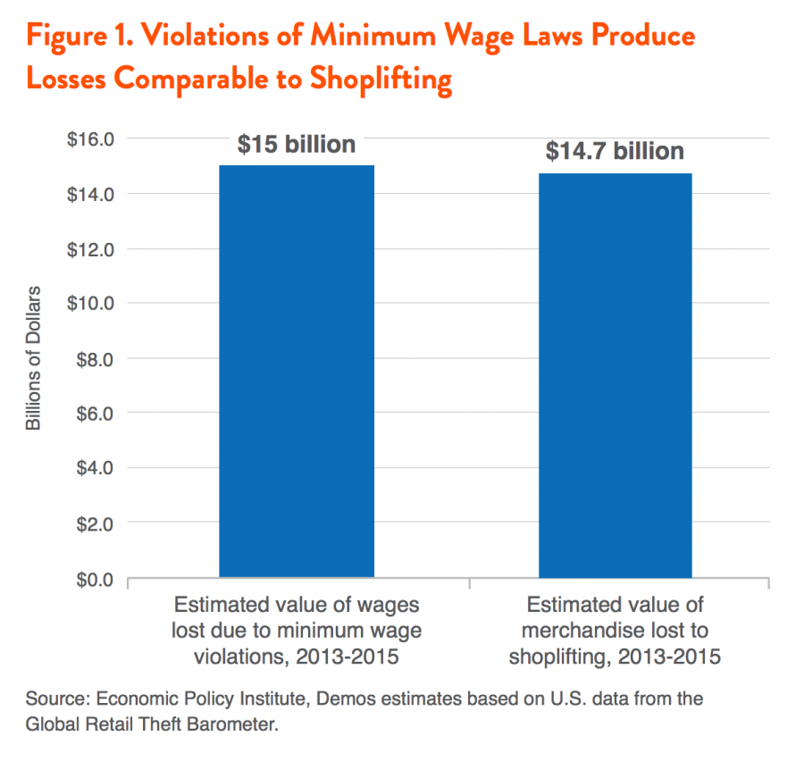 Figure 1. Violations of Minimum Wage Laws Produce Losses Comparable to Shoplifting