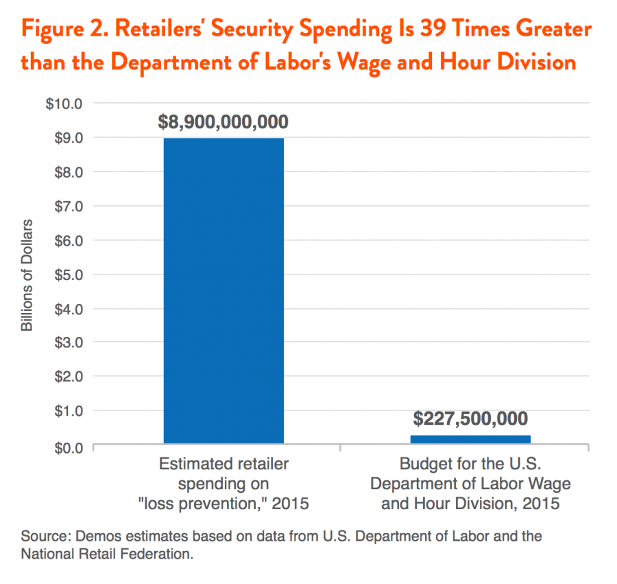 Figure 2. Retailers' Security Spending Is 39 Times Greater than the Department of Labor's Wage and Hour Division