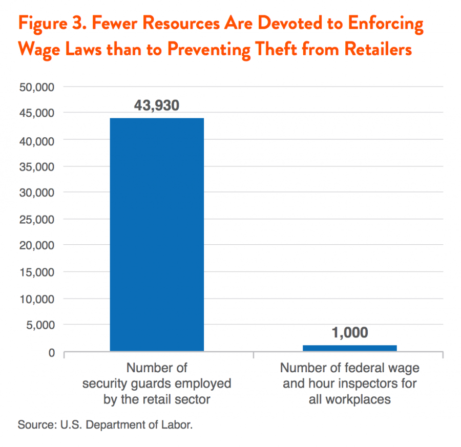 Figure 3. Fewer Resources Are Devoted to Enforcing Wage Laws than to Preventing Theft from Retailers