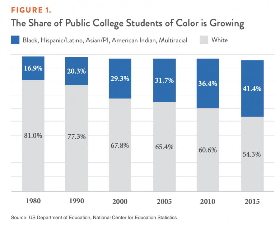FIGURE 1. The Share of Public College Students of Color is Growing