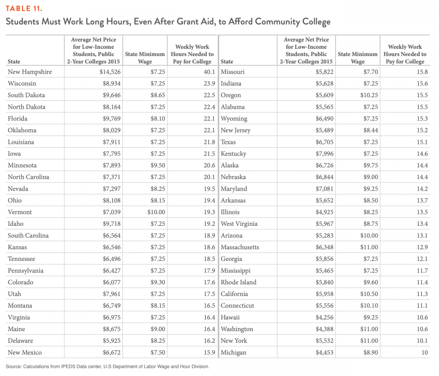 TABLE 11. Students Must Work Long Hours, Even After Grant Aid, to Afford Community College