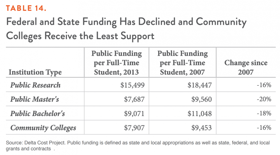TABLE 14. Federal and State Funding Has Declined and Community Colleges Receive the Least Support
