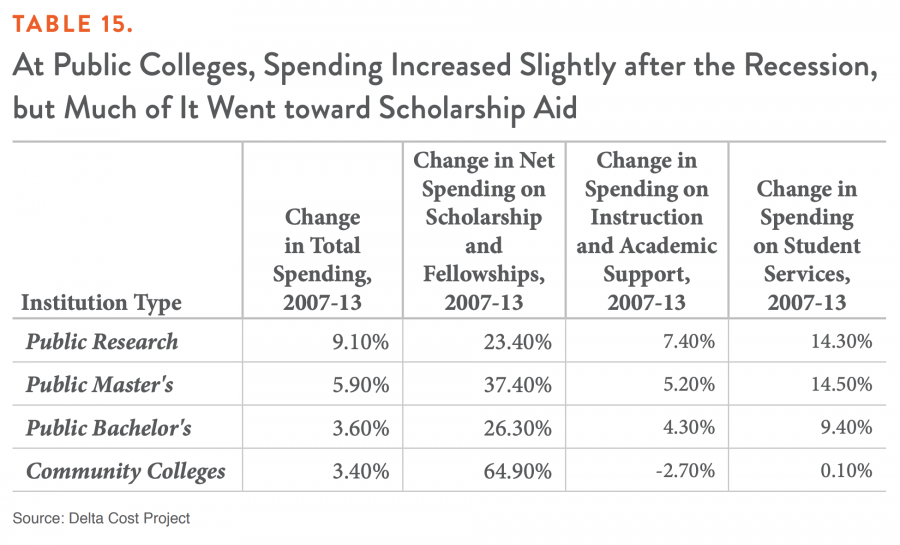 TABLE 15. At Public Colleges, Spending Increased Slightly after the Recession, but Much of It Went toward Scholarship Aid