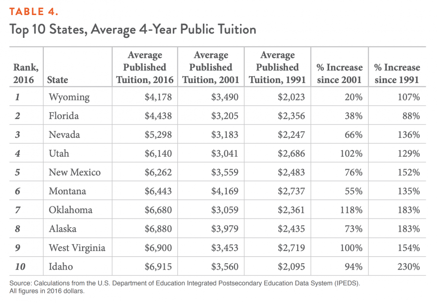 TABLE 4. Top 10 States, Average 4-Year Public Tuition