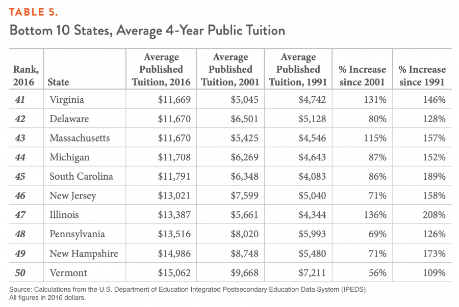 TABLE 5. Bottom 10 States, Average 4-Year Public Tuition