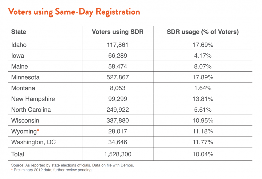 Voters using Same-Day Registration