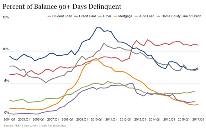 Percent of Balance 90+ Days Delinquent