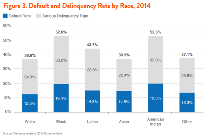 Figure 3. Default and Delinquency Rate by Race, 2014