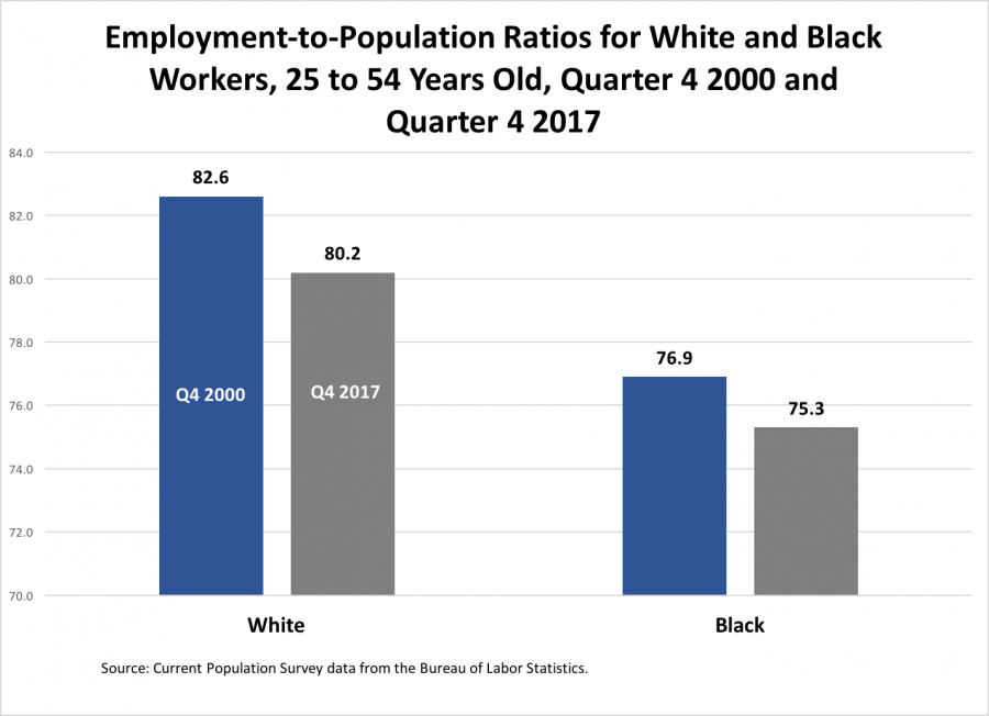 Employment-to-Population Ratios for White and Black Workers, 25 to 54 Years Old, Quarter 4 2000 and Quarter 4 2017