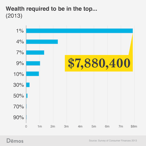 Wealth required to be in the top...
