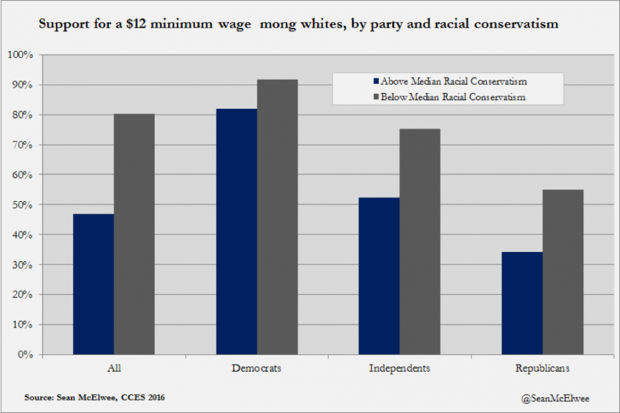 Support for a $12 minimum wage among whites, by party and racial conservation