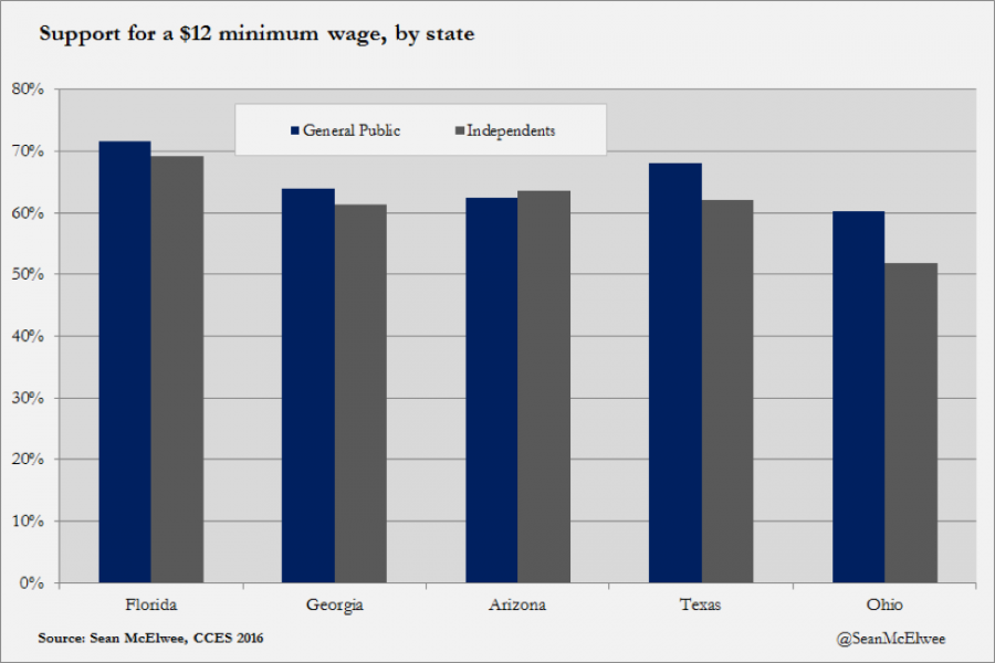 Support for a $12 minimum wage, by state