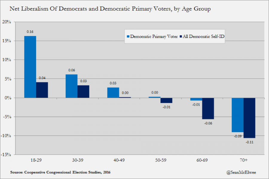 Net Liberalism Of Democrats and Democratic Primary Voters, by Age Group