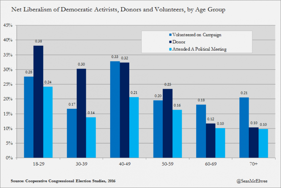 Net Liberalism of Democratic Activists, Donors and Volunteers, by Age Group