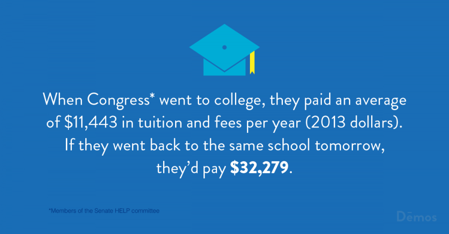 When Congress* went to college, they paid an average of $11,443 in tuition and fees per year (2013 dollars). If they went back to the same school tomorrow, they'd pay $32,279.
