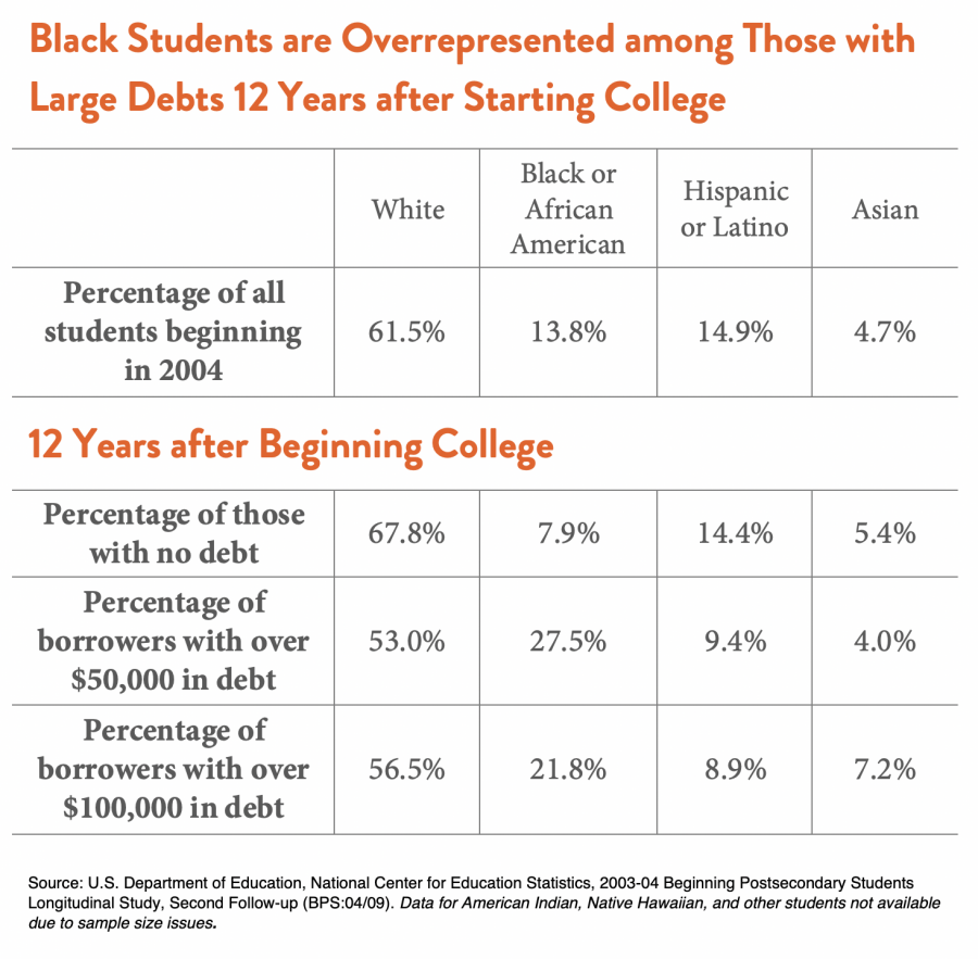 Black Students are Overrepresented among Those with Large Debts 12 Years after Starting College