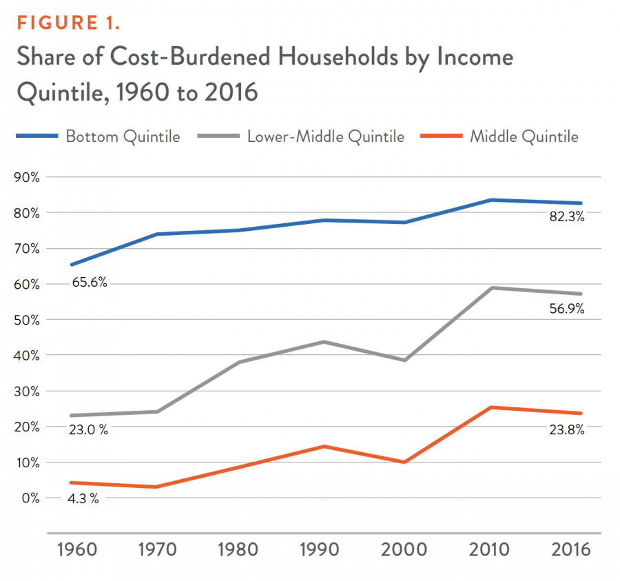 FIGURE 1. Share of Cost-Burdened Households by Income Quintile, 1960 to 2016