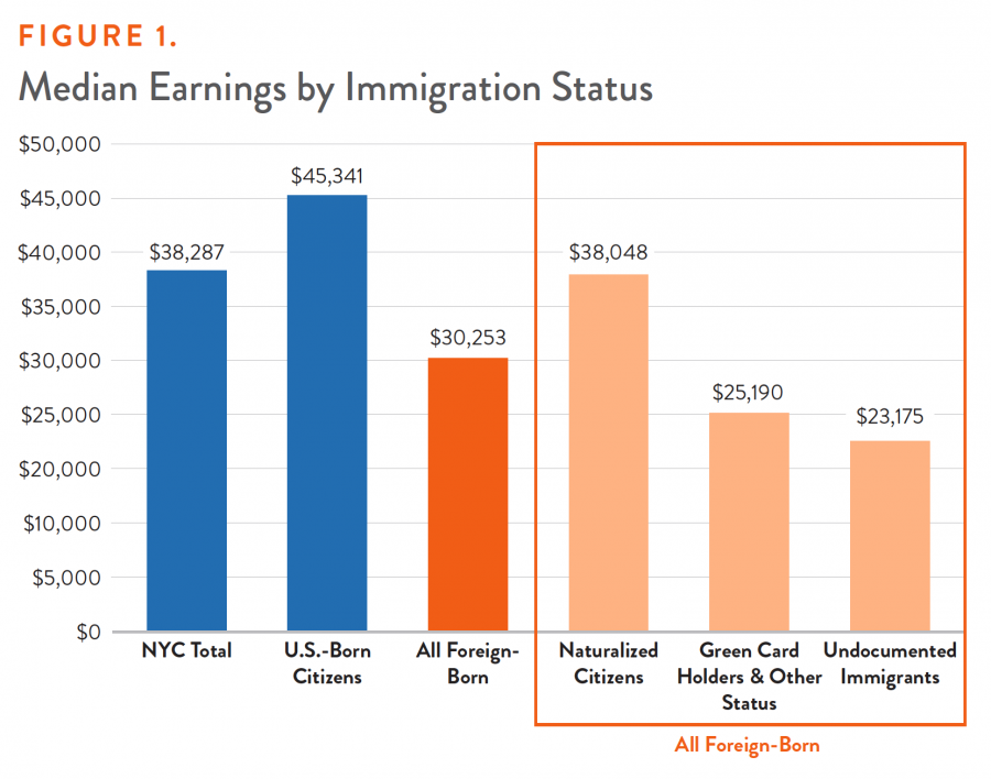 Figure 1. Median Earnings by Immigration Status