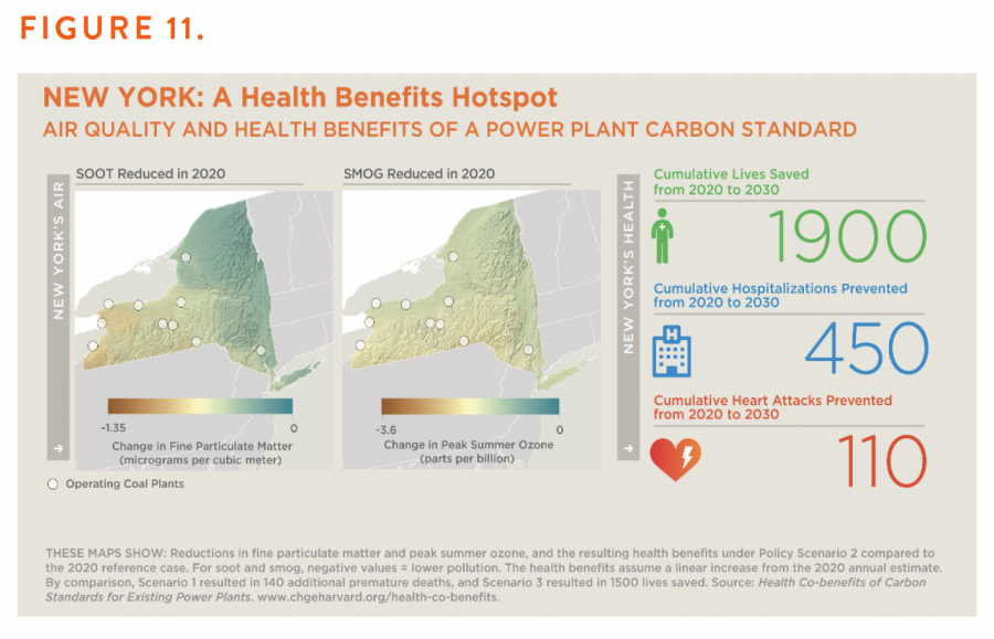 Figure 11. New York: A Health Benefits Hotspot — Air Quality and Health Benefits of a Power Plant Carbon Standard