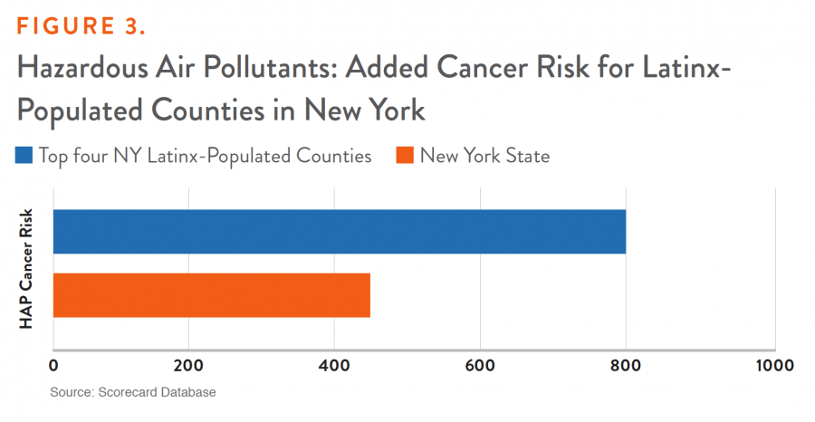 Figure 3. Hazardous Air Polluntants: Added Cancer Risk for Latinx-Populated Counties in New York