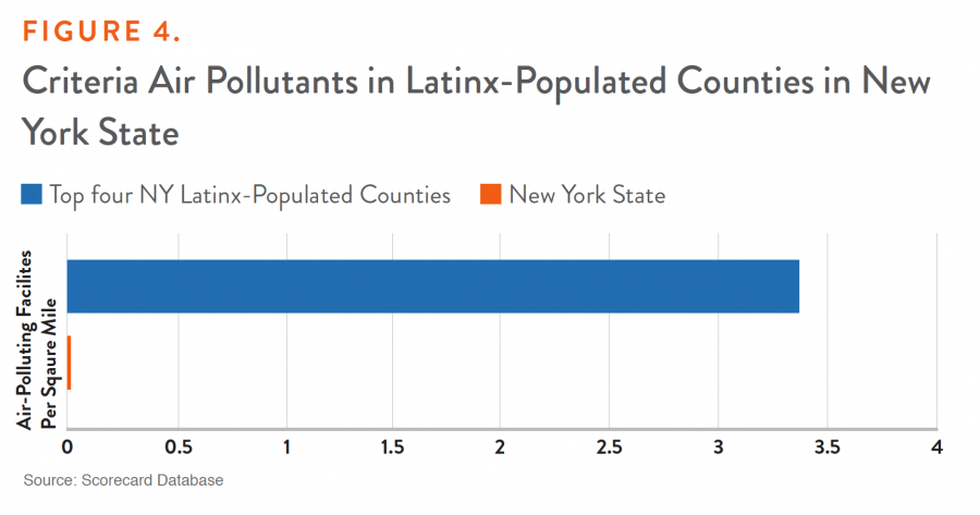 Figure 4. Criteria Air Pollutants in Latinx-Populated Counties in New York State
