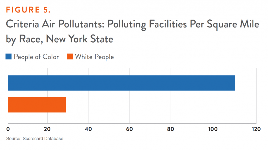 Figure 5. Criteria Air Pollutants: Polluting Facilities Per Square Mile by Race, New York State