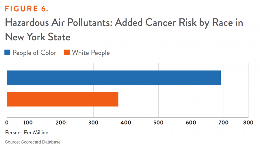 Figure 6. Hazardous Air Pollutants: Added Cancer Risk by Race in New York State
