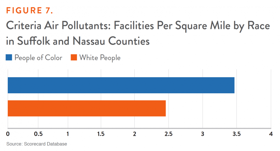 Figure 7. Criteria Air Pollutants: Facilities Per Square Mile by Race in Suffolk and Nassau Counties