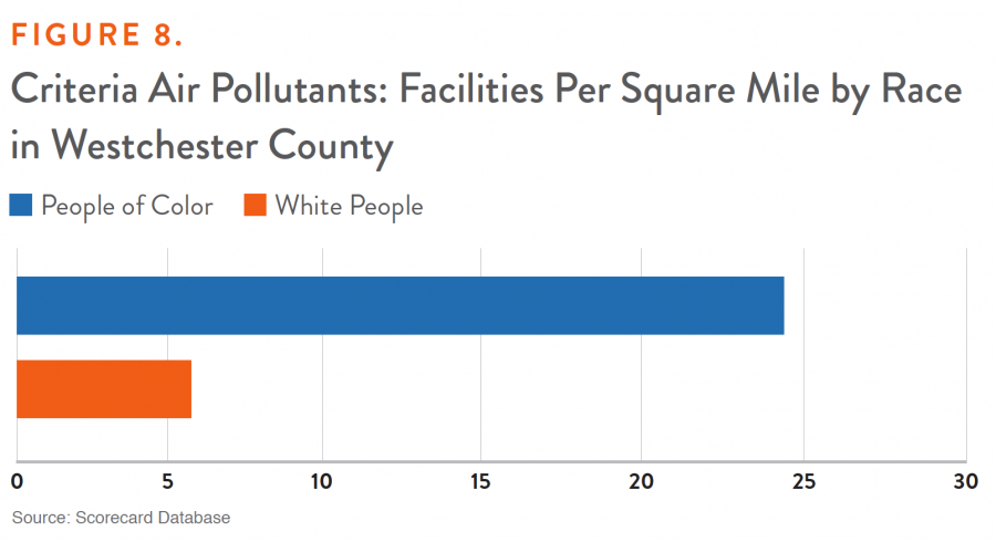Figure 8. Criteria Air Pollutants: Facilities Per Square Mile by Race in Westchester County