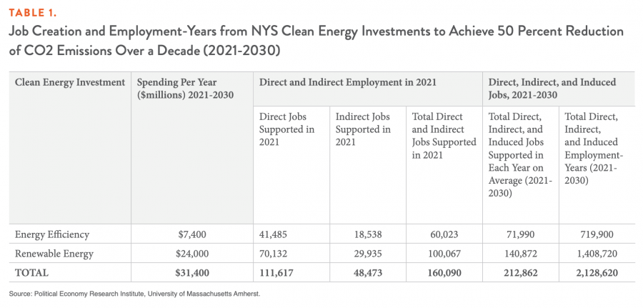Table 1. Job Creation and Employment-Years from NYS Clean Energy Investments to Achieve 50 Percent Reduction of CO2 Emissions Over a Decade (2021-2030)