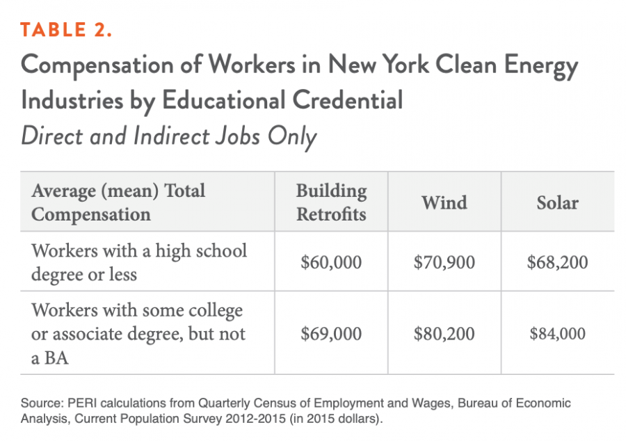 Table 2. Compensation of Workers in New York Clean Energy Industries by Educational Credential