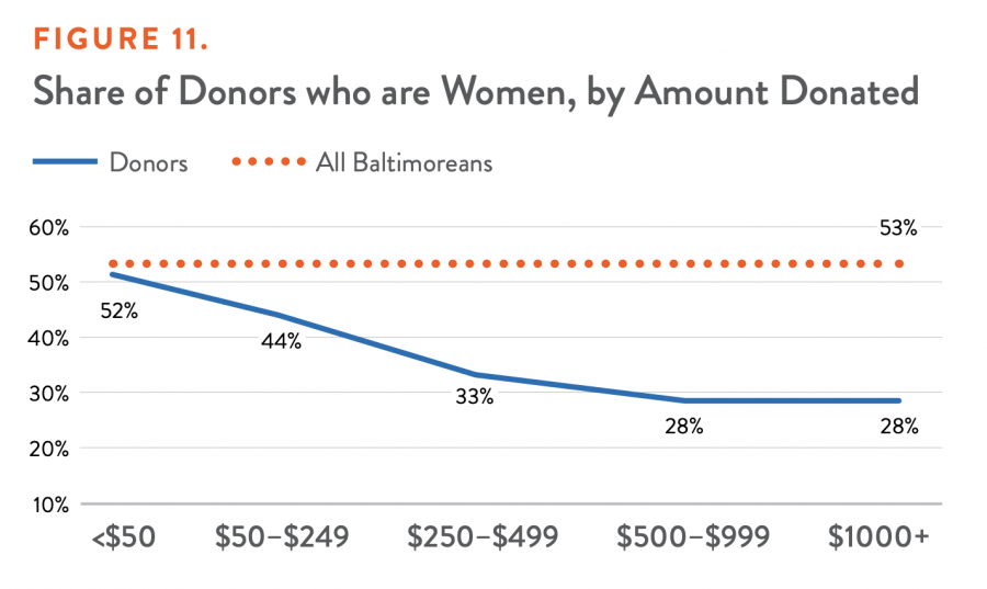 Share of Donors who are Women, by Amount Donated