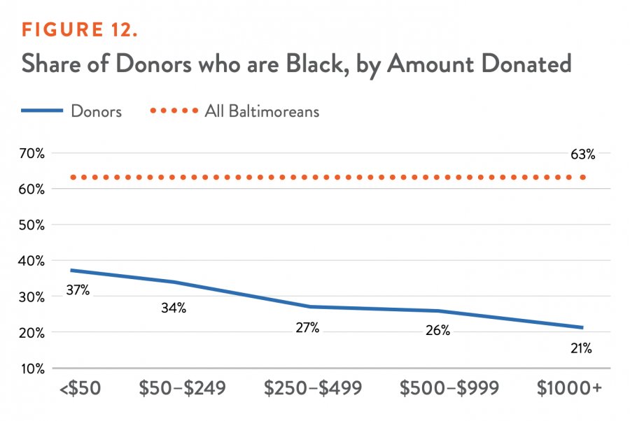Share of Donors who are Black, by Amount Donated