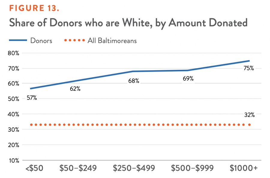 Share of Donors who are White, by Amount Donated