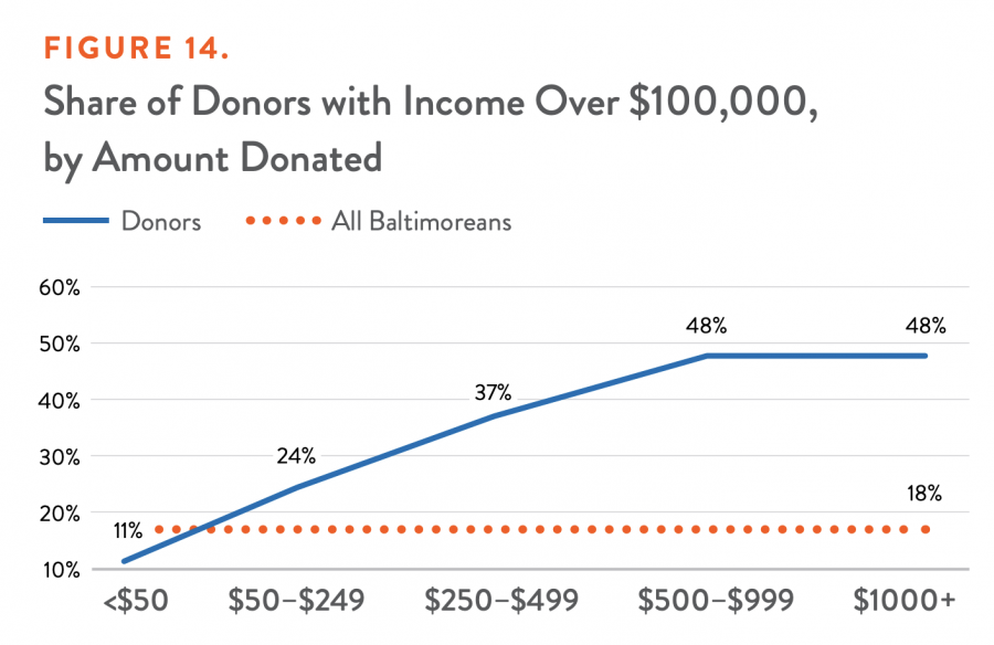 Share of Donors with Income Over $100,000, by Amount Donated