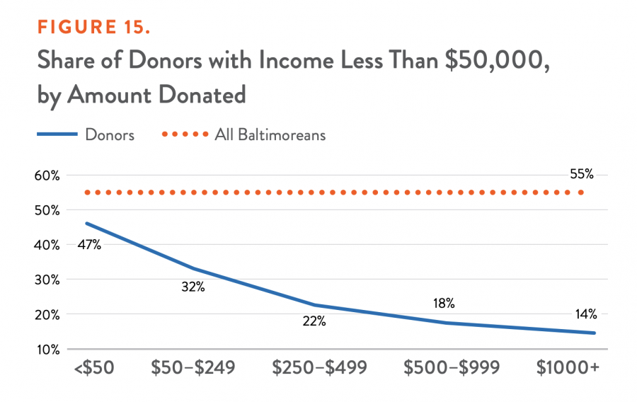 Share of Donors with Income Less Than $50,000, by Amount Donated