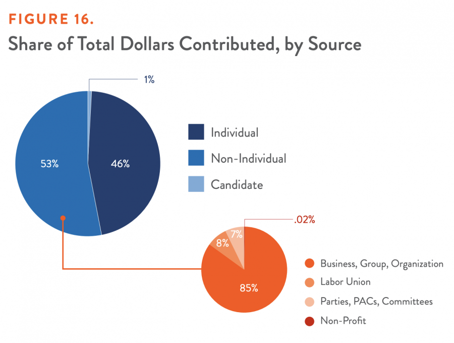 Share of Total Dollars Contributed, by Source