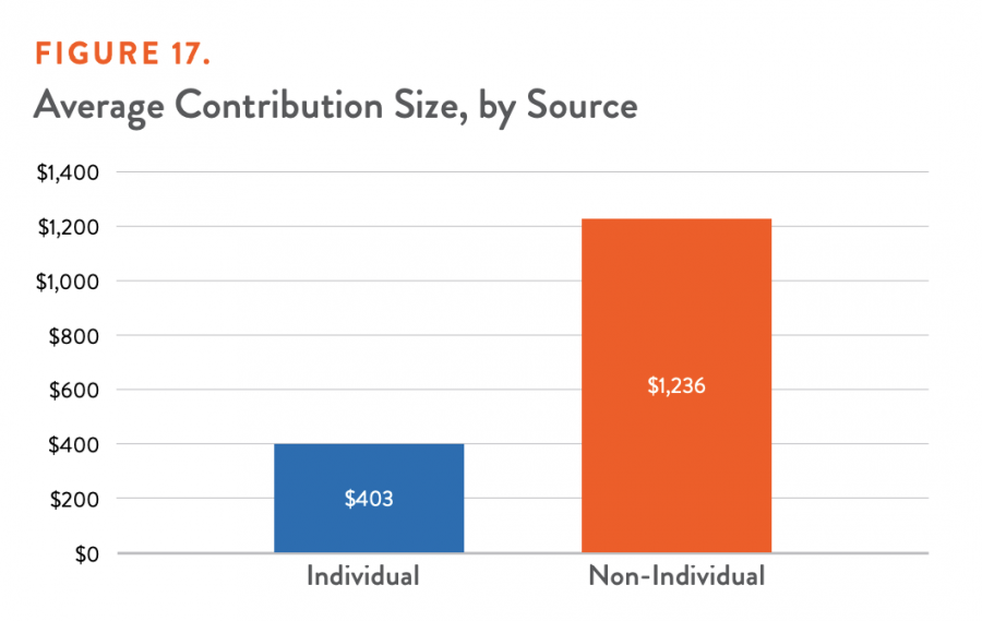 Average Contribution Size, by Source