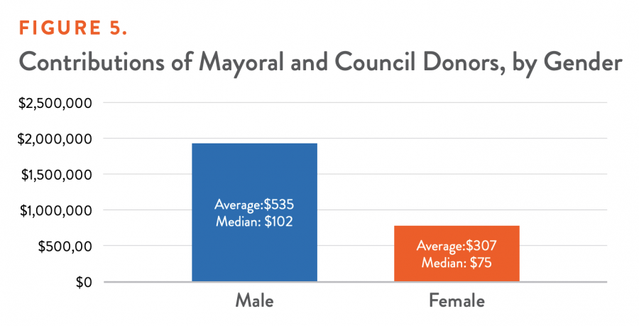 Contributions of Mayoral and Council Donors, by Gender
