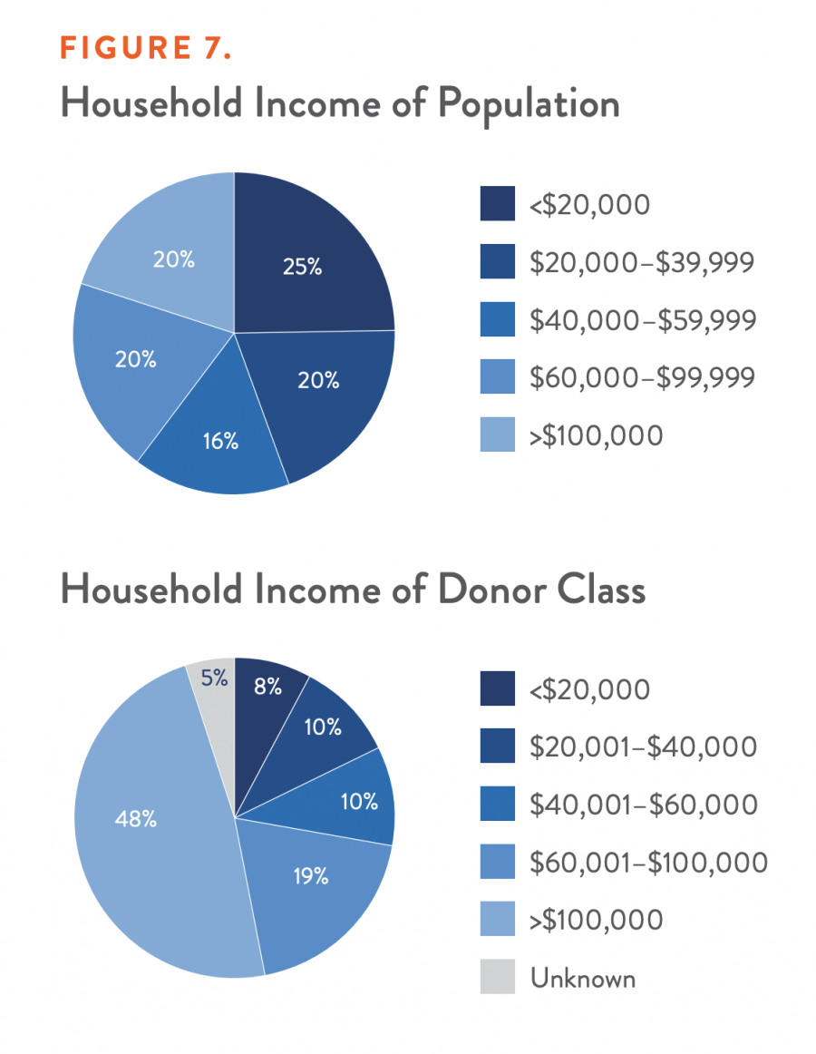 Household Income of Population and Donor Class