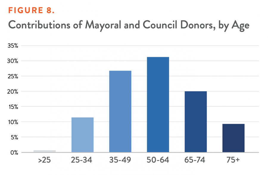 Contributions of Mayoral and Council Donors, by Age